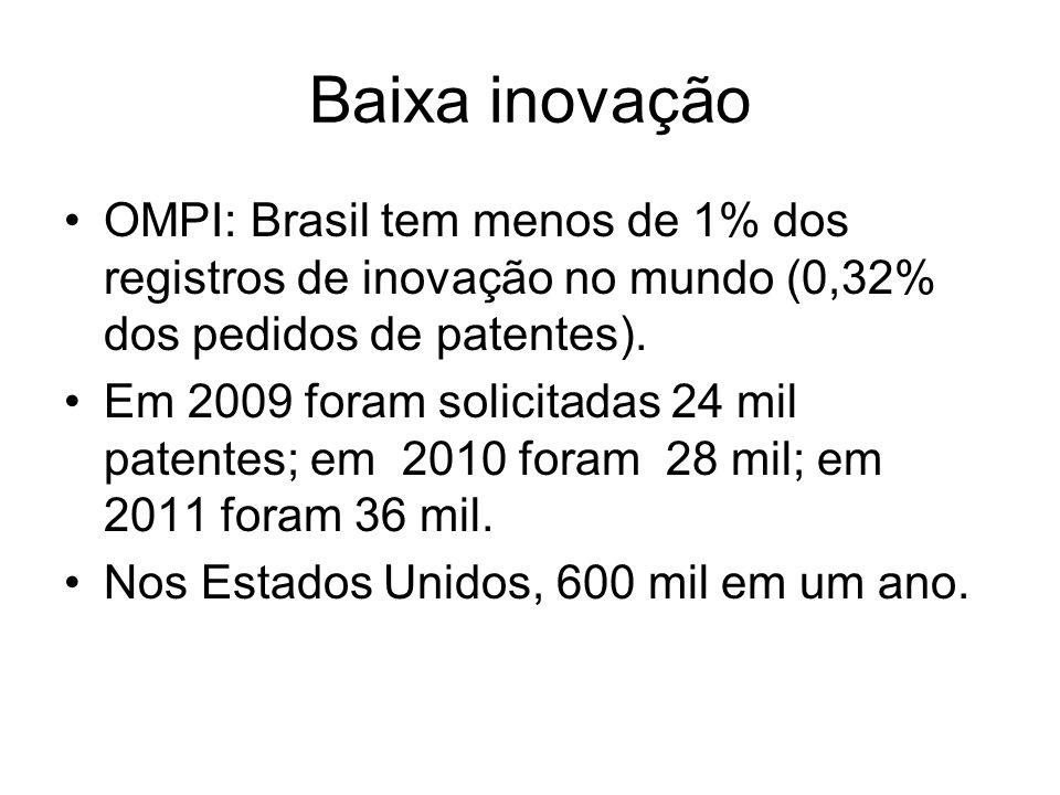 Baixa inovação OMPI: Brasil tem menos de 1% dos registros de inovação no mundo (0,32% dos pedidos de patentes).
