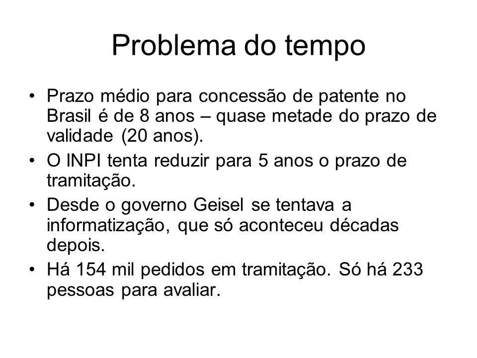 Problema do tempo Prazo médio para concessão de patente no Brasil é de 8 anos – quase metade do prazo de validade (20 anos).