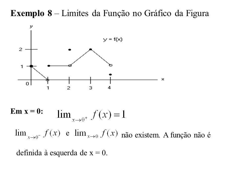 Exemplo 8 – Limites da Função no Gráfico da Figura