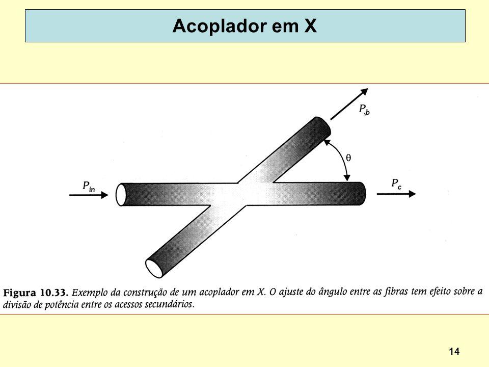 Acoplador em X