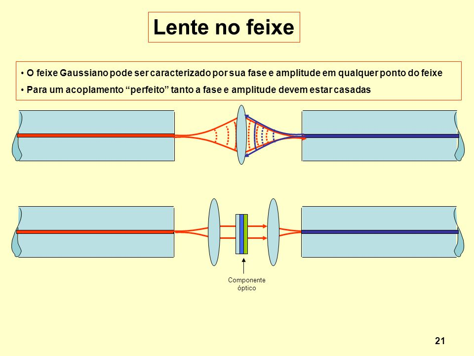 Lente no feixe O feixe Gaussiano pode ser caracterizado por sua fase e amplitude em qualquer ponto do feixe.