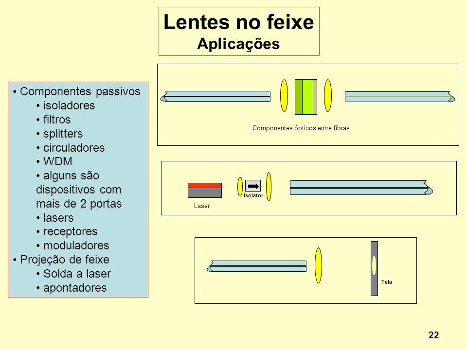 Lentes no feixe Aplicações Componentes passivos isoladores filtros