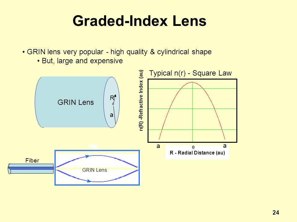 R - Radial Distance (au)