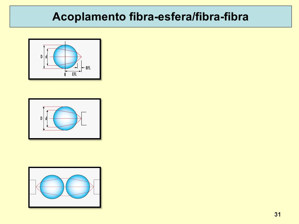Acoplamento fibra-esfera/fibra-fibra