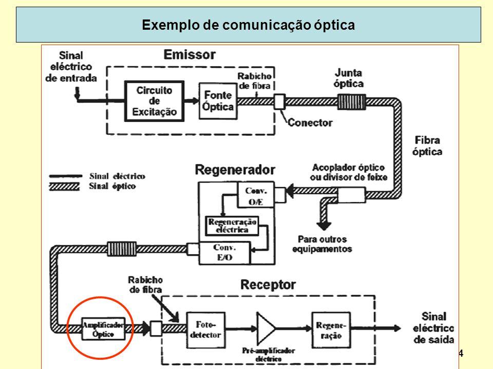 Exemplo de comunicação óptica