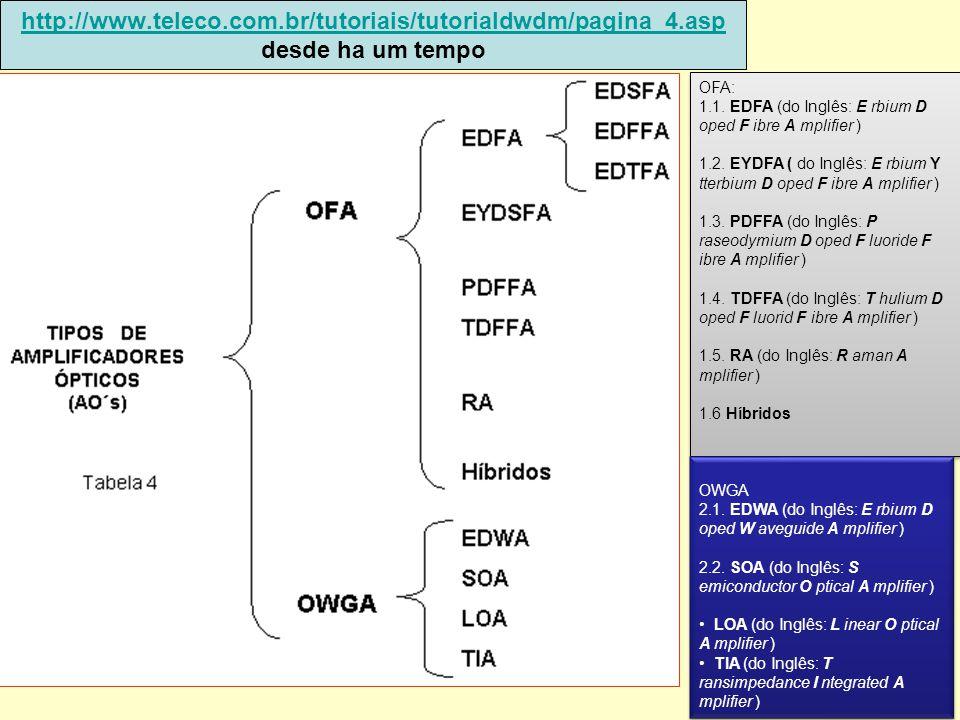 http://www. teleco. com. br/tutoriais/tutorialdwdm/pagina_4