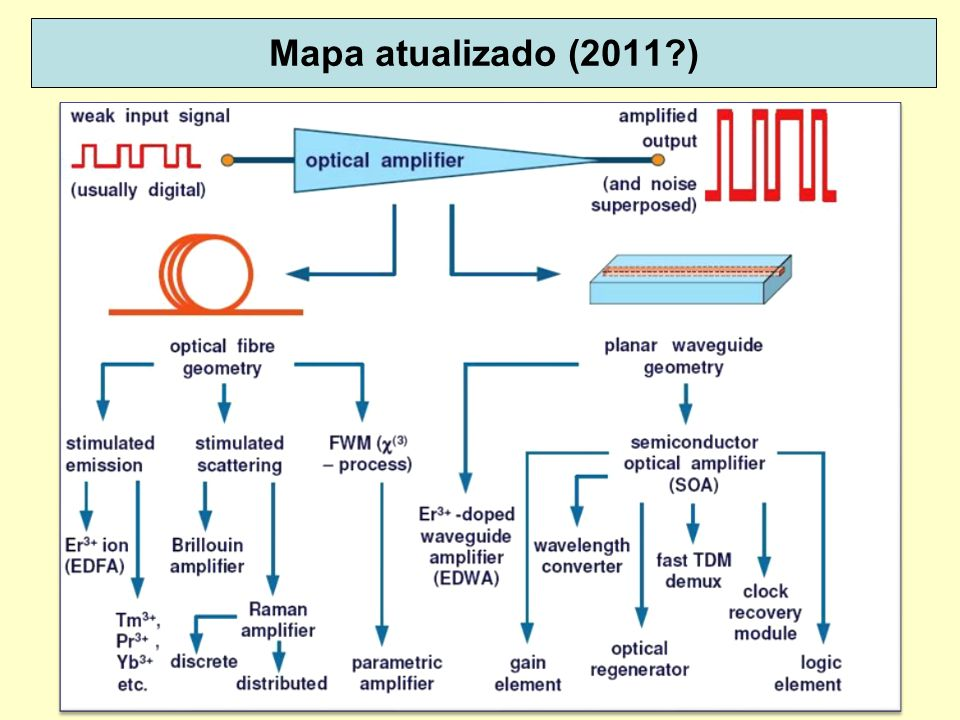 Mapa atualizado (2011 ) Do livro Advances in Optical Amplifiers, Edited by Paul Urquhart, 2011