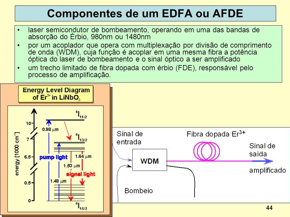 Componentes de um EDFA ou AFDE
