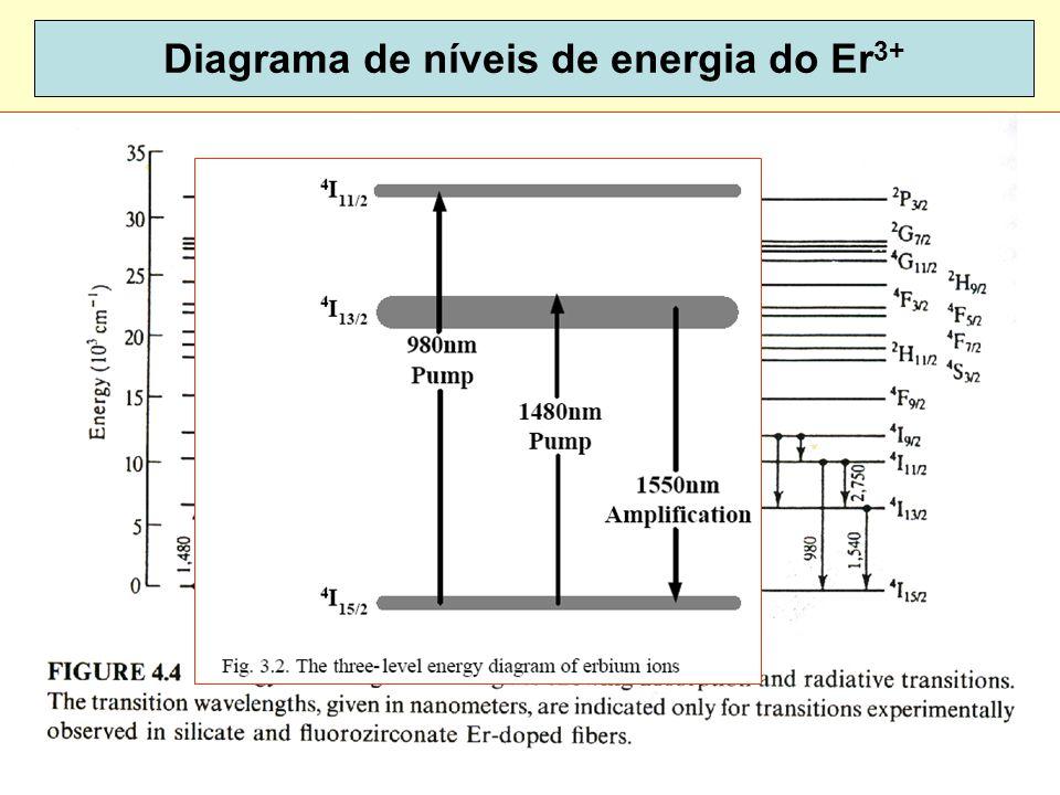 Diagrama de níveis de energia do Er3+