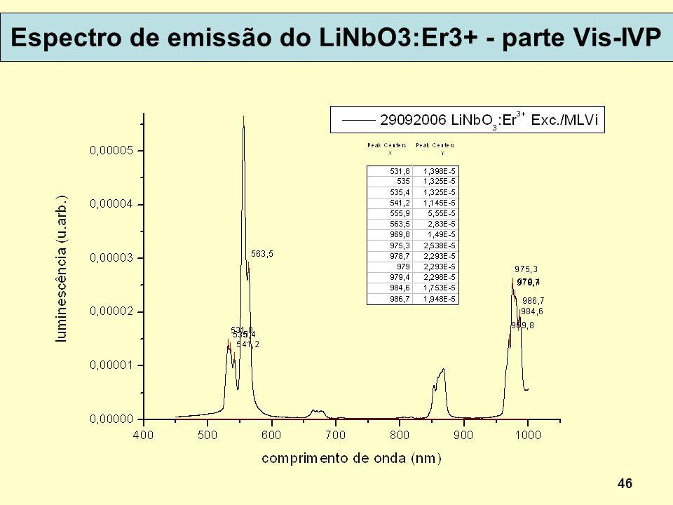 Espectro de emissão do LiNbO3:Er3+ - parte Vis-IVP