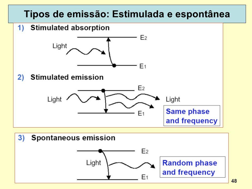 Tipos de emissão: Estimulada e espontânea
