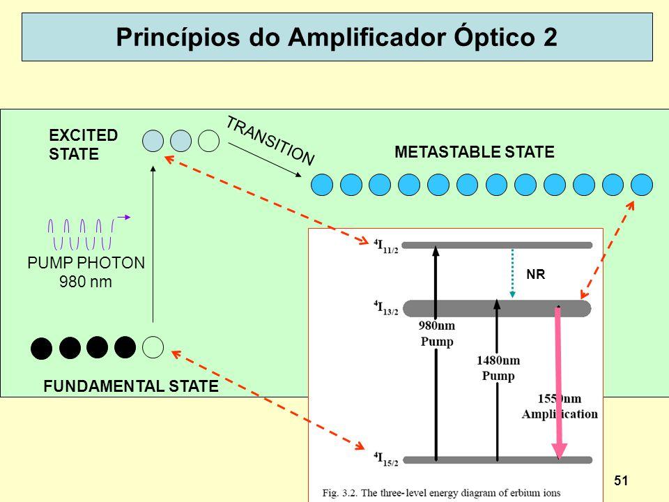 Princípios do Amplificador Óptico 2
