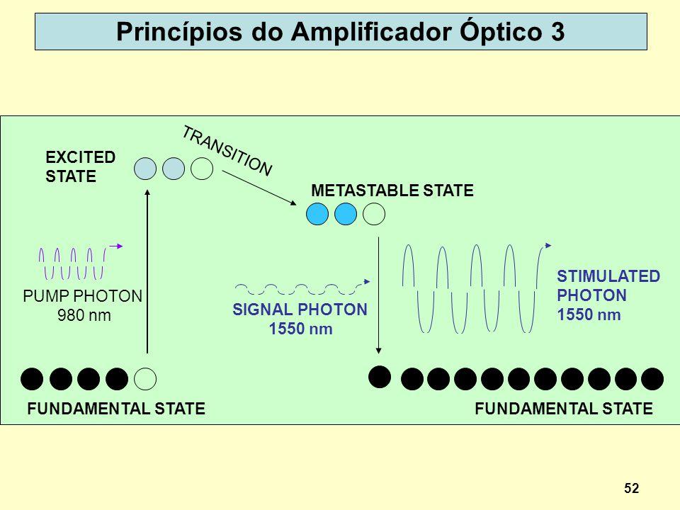 Princípios do Amplificador Óptico 3