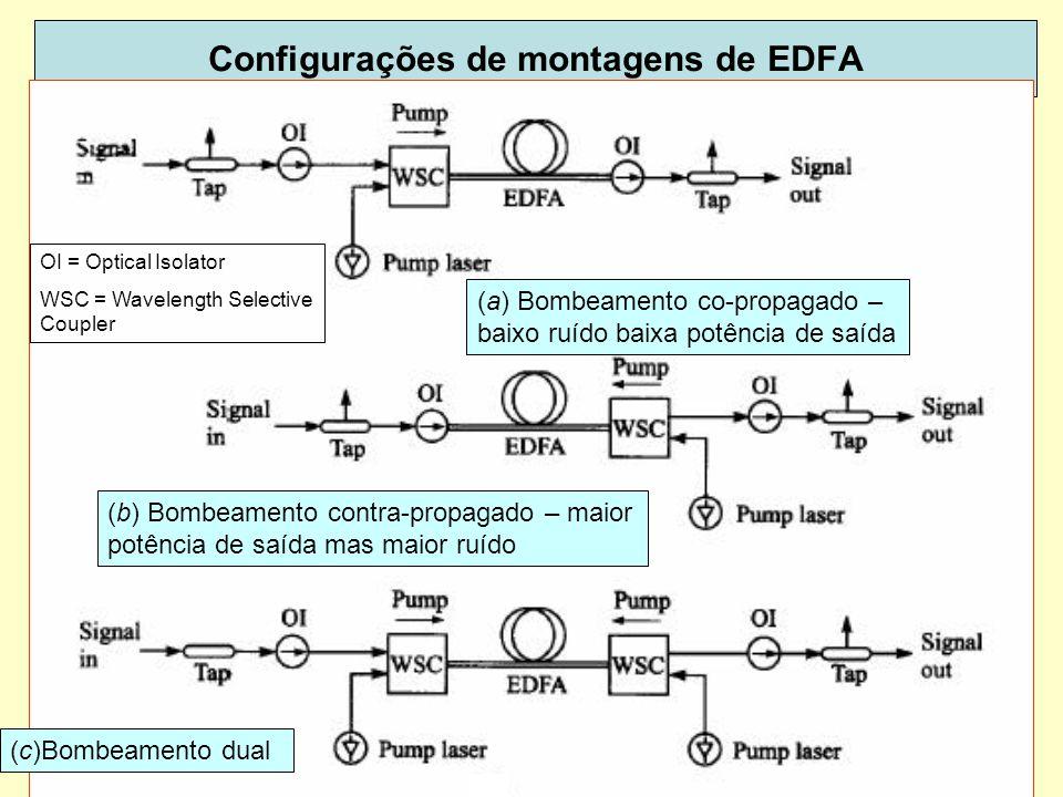 Configurações de montagens de EDFA