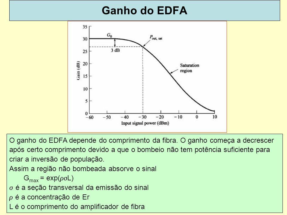 Ganho do EDFA