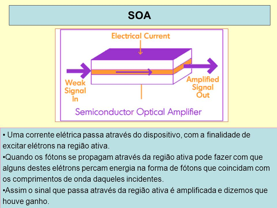 SOA Uma corrente elétrica passa através do dispositivo, com a finalidade de excitar elétrons na região ativa.