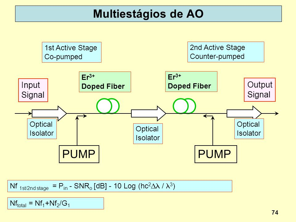 Multiestágios de AO PUMP Input Output Signal 1st Active Stage