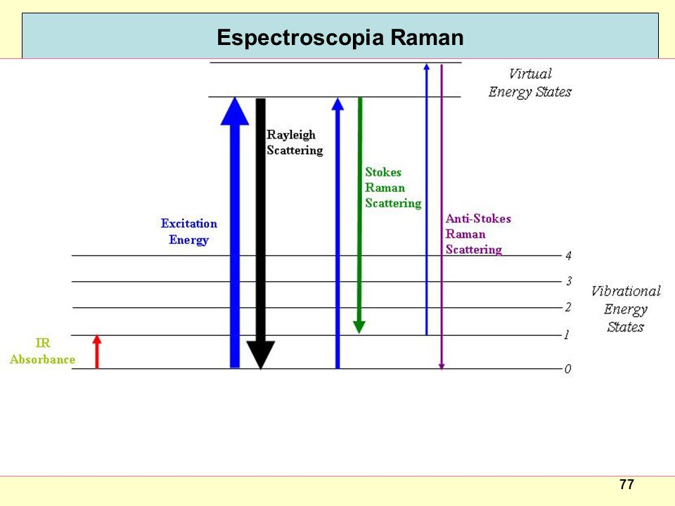 Espectroscopia Raman Basic theory