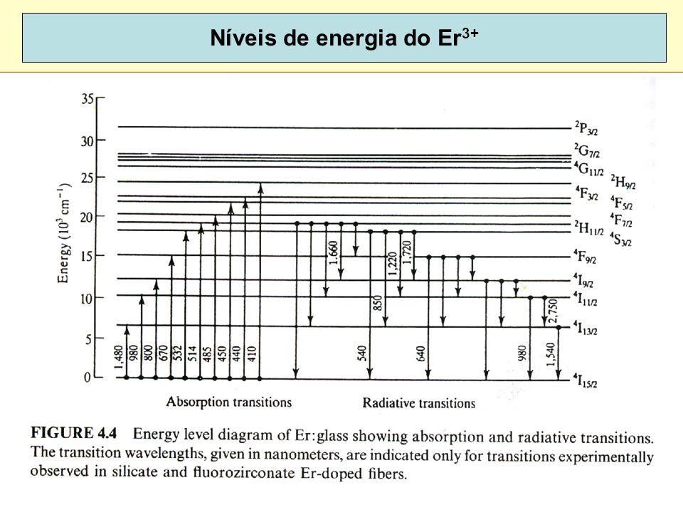 Níveis de energia do Er3+