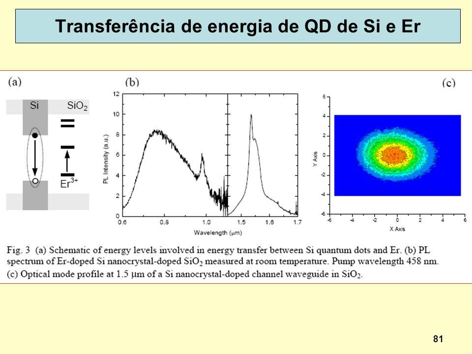Transferência de energia de QD de Si e Er