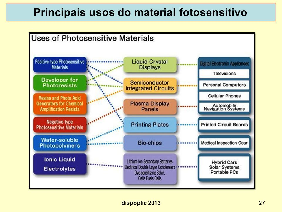 Principais usos do material fotosensitivo