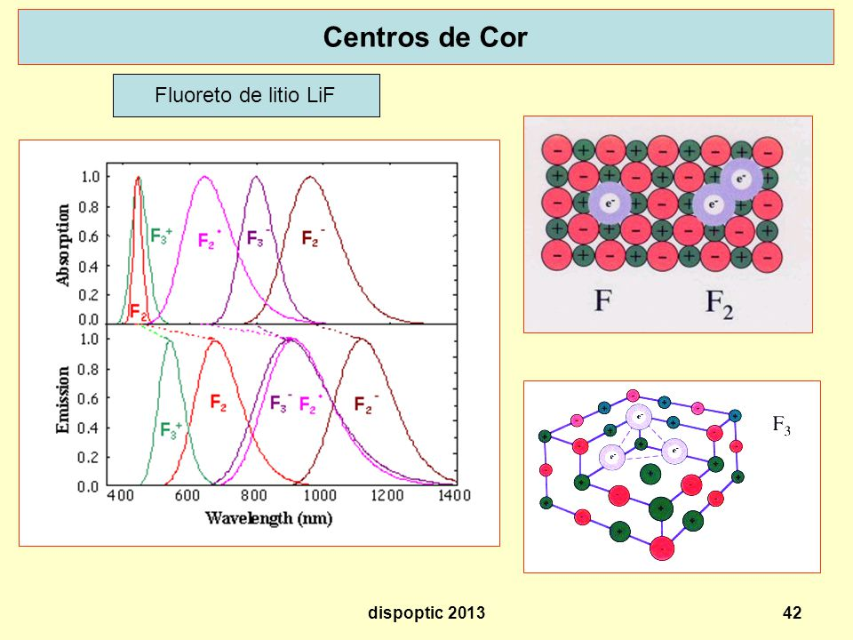 Centros de Cor Fluoreto de litio LiF dispoptic 2013