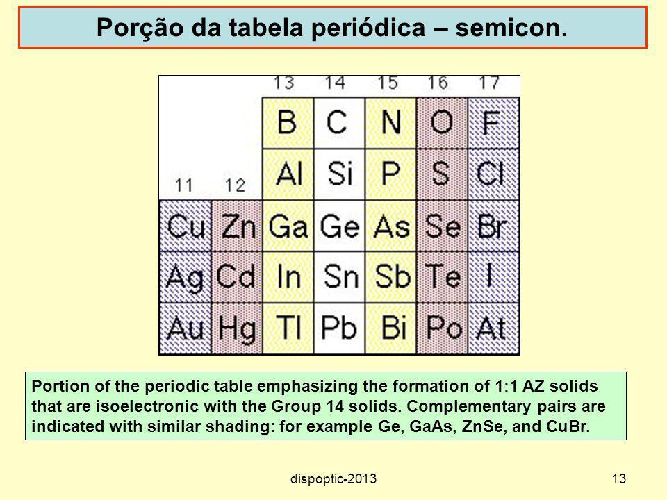 Porção da tabela periódica – semicon.