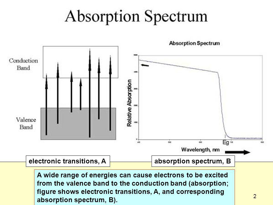 electronic transitions, A absorption spectrum, B