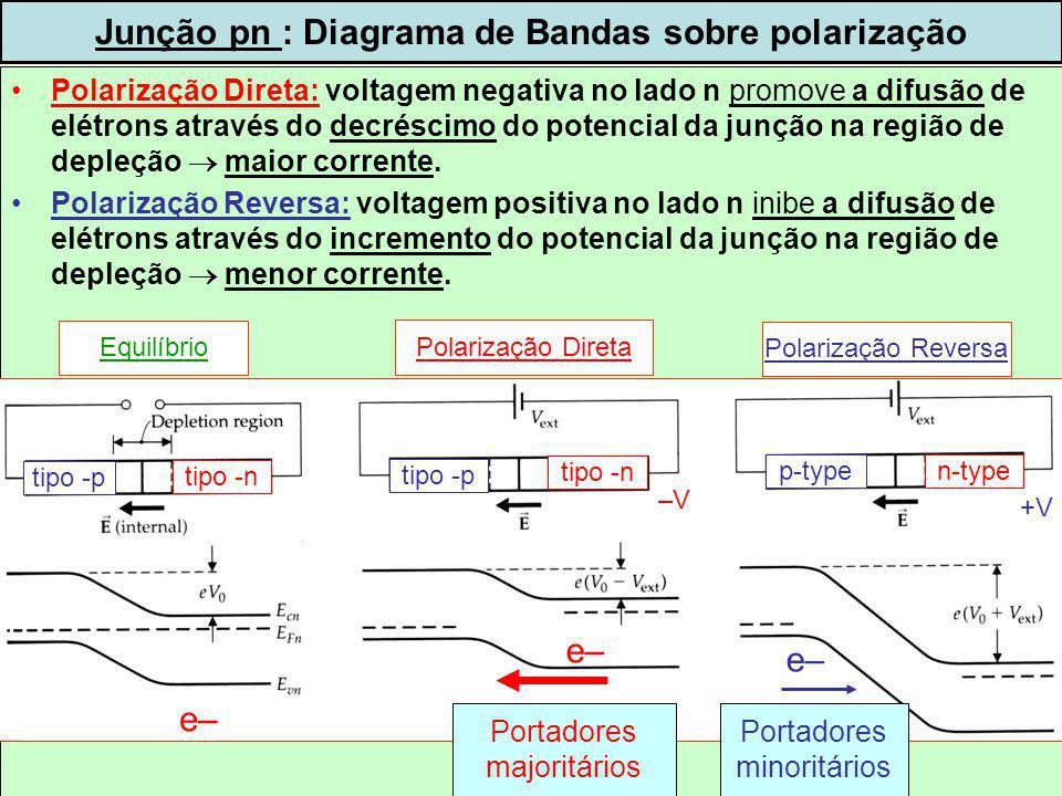 Junção pn : Diagrama de Bandas sobre polarização