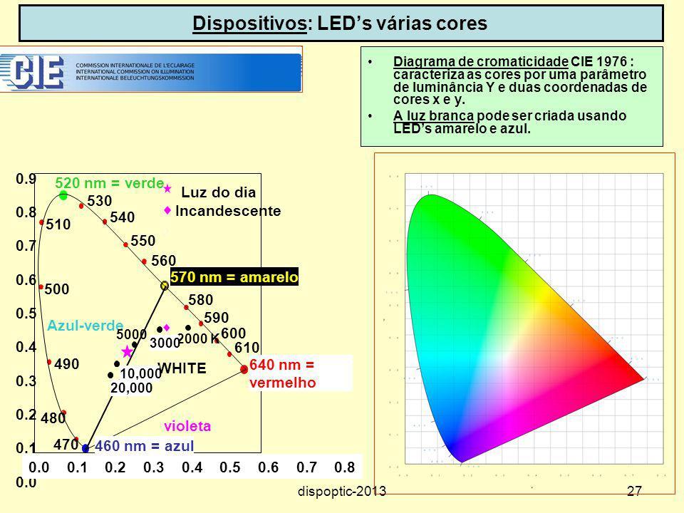 Dispositivos: LED's várias cores