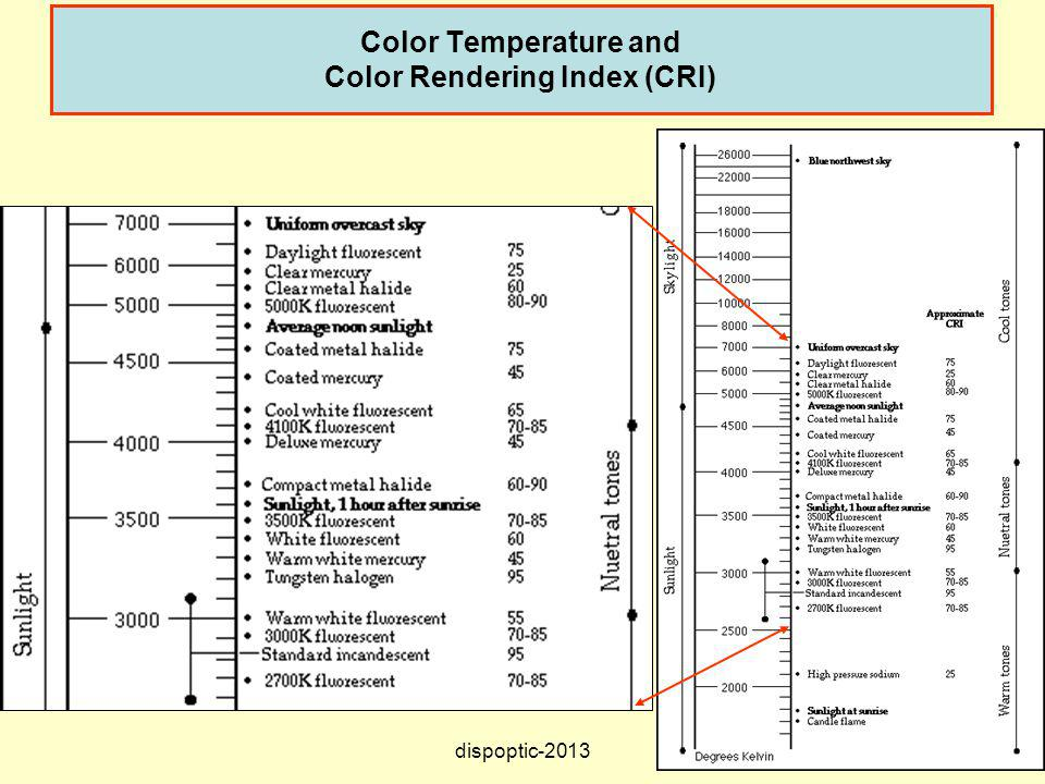Color Temperature and Color Rendering Index (CRI)