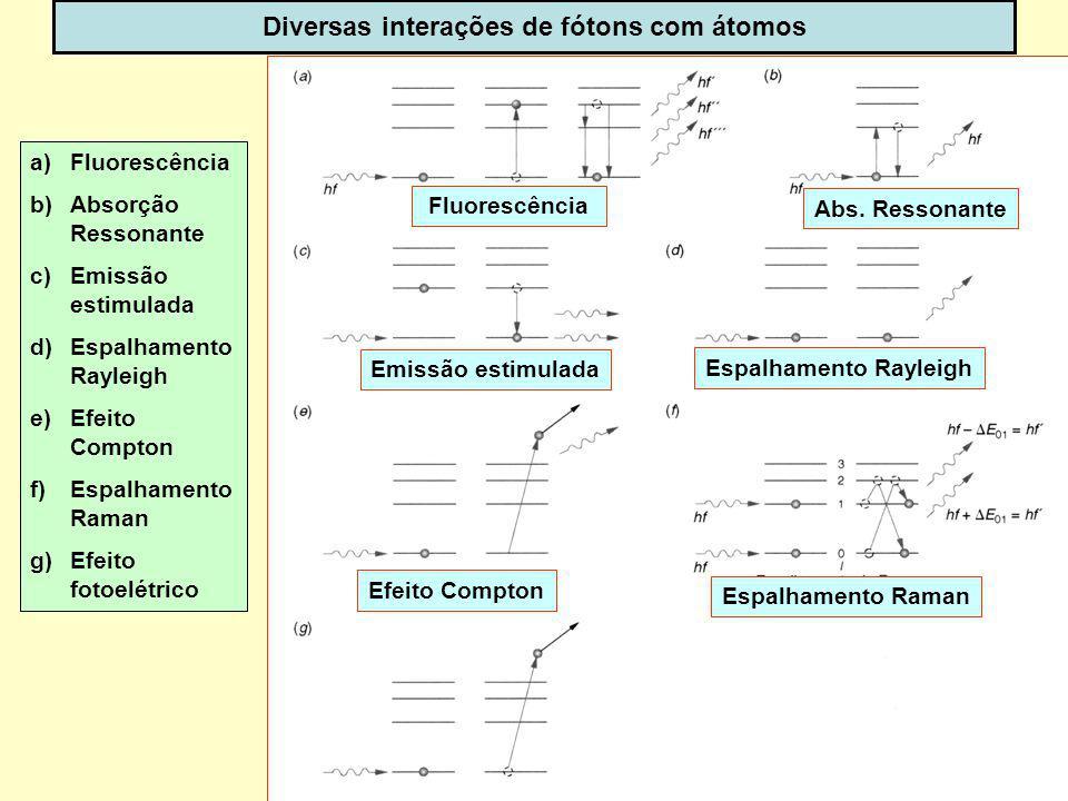 Diversas interações de fótons com átomos