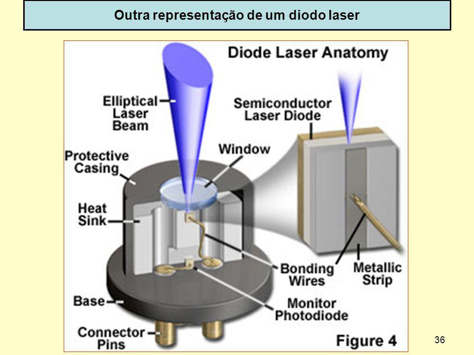 Outra representação de um diodo laser