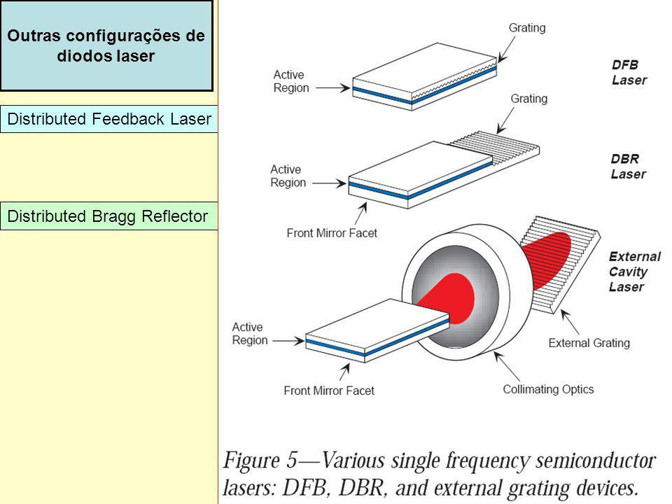 Outras configurações de diodos laser