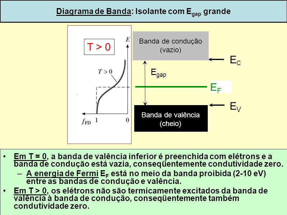 Diagrama de Banda: Isolante com Egap grande