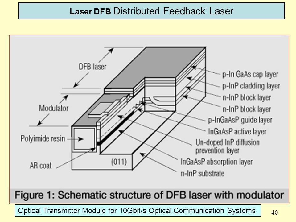 Laser DFB Distributed Feedback Laser