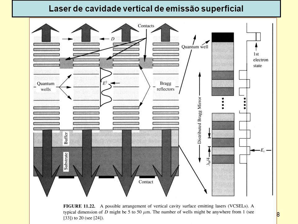 Laser de cavidade vertical de emissão superficial