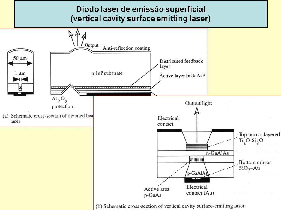 Diodo laser de emissão superficial (vertical cavity surface emitting laser)
