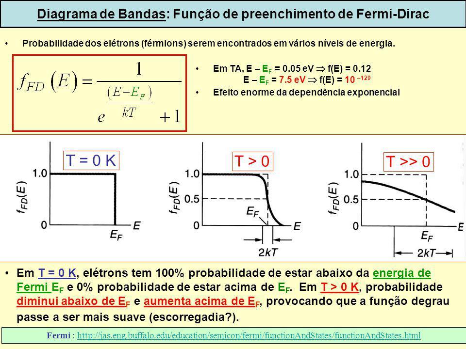 Diagrama de Bandas: Função de preenchimento de Fermi-Dirac
