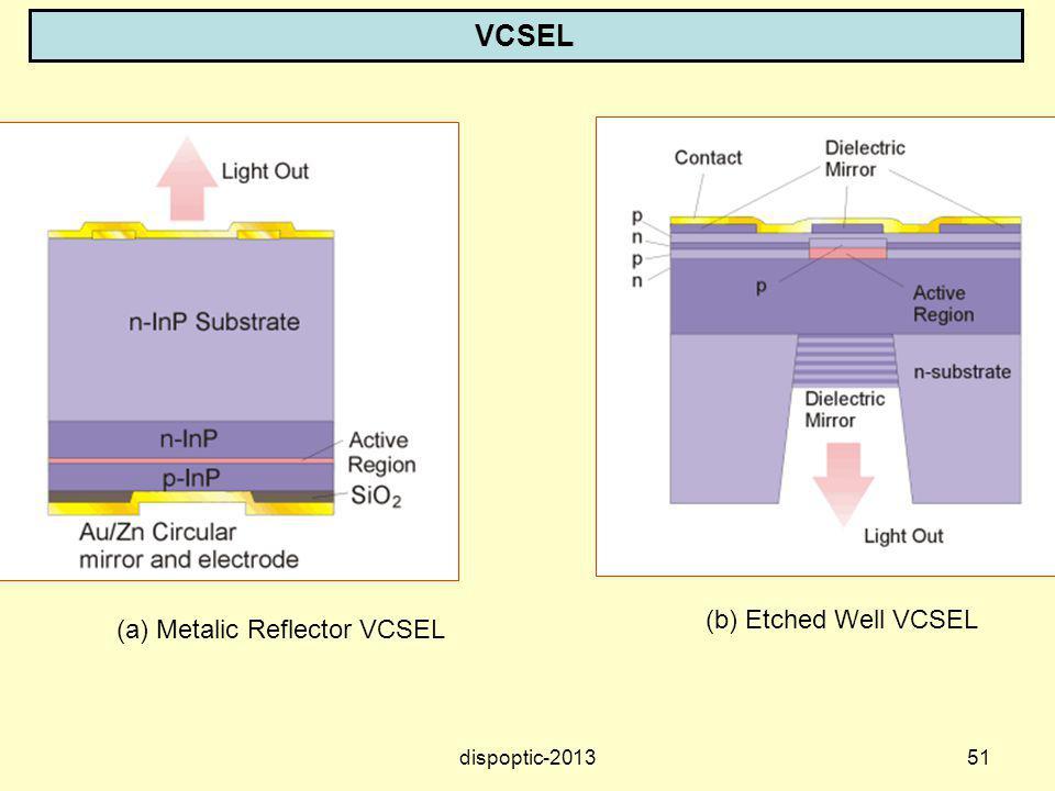 VCSEL (b) Etched Well VCSEL.