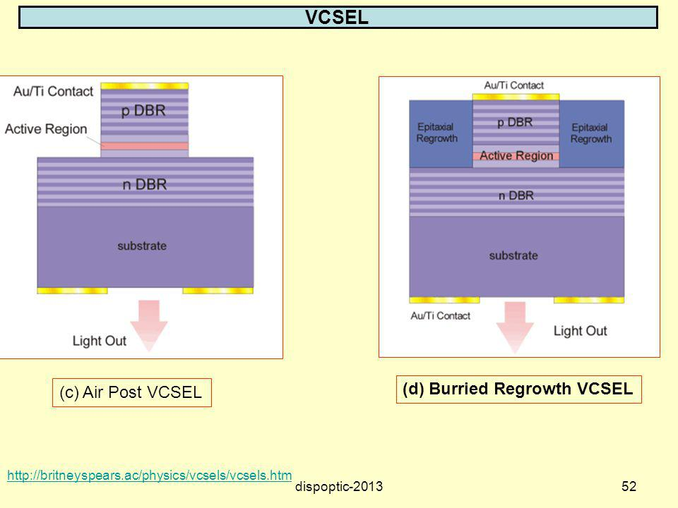 VCSEL (d) Burried Regrowth VCSEL (c) Air Post VCSEL