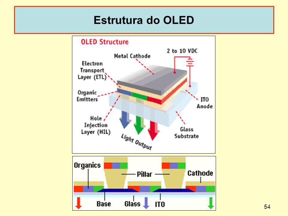 Estrutura do OLED