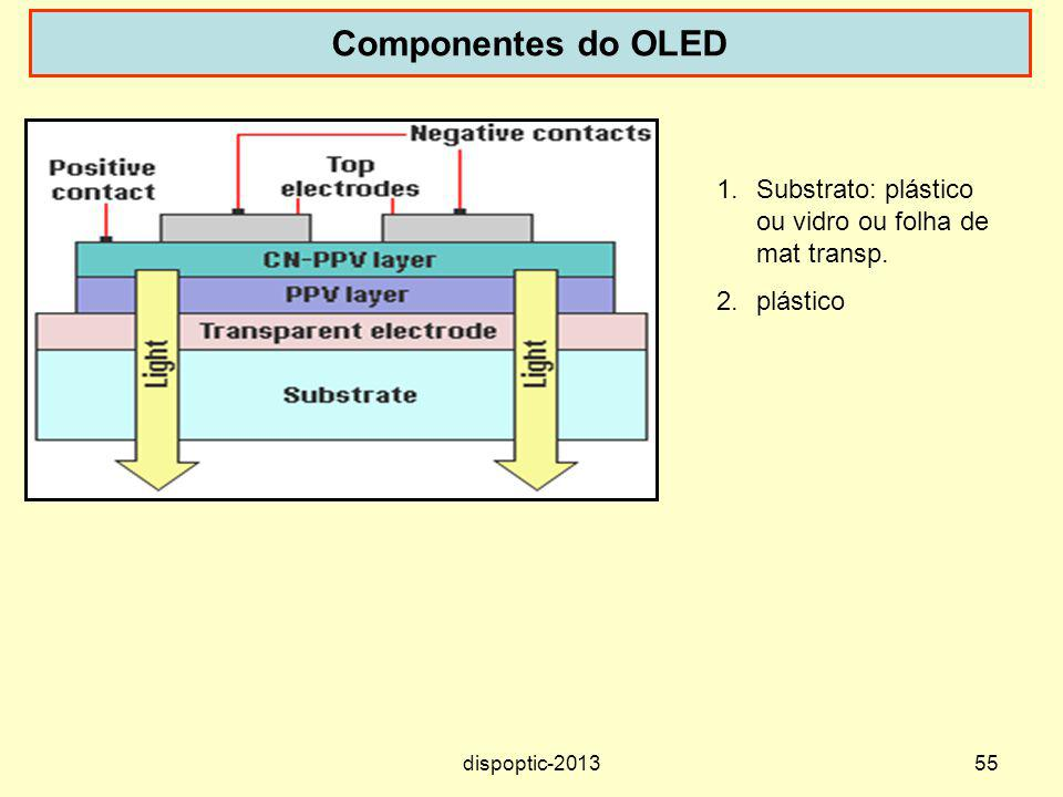 Componentes do OLED Substrato: plástico ou vidro ou folha de mat transp. plástico. OLEDs are made up of the following components: