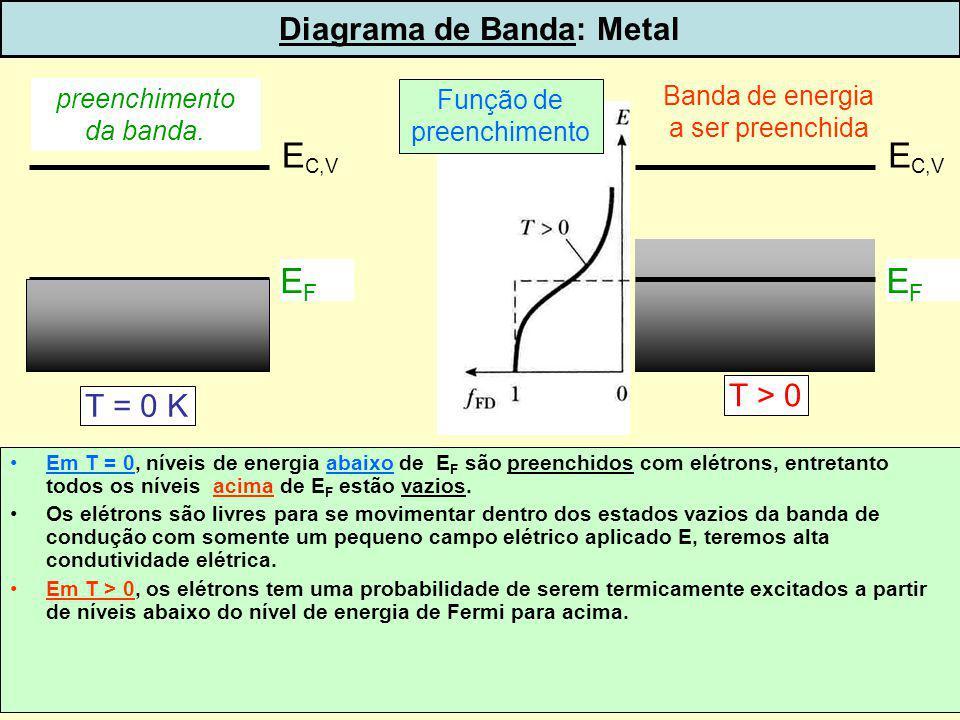 Diagrama de Banda: Metal