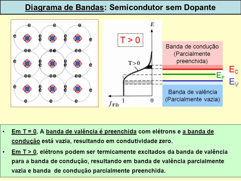 Diagrama de Bandas: Semicondutor sem Dopante