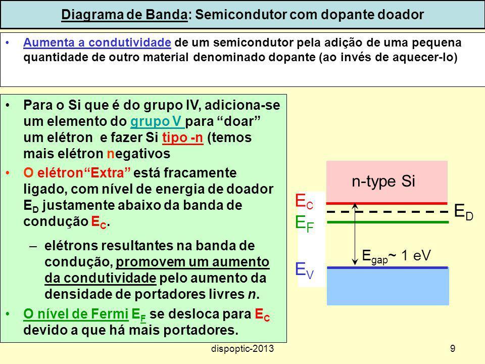 Diagrama de Banda: Semicondutor com dopante doador