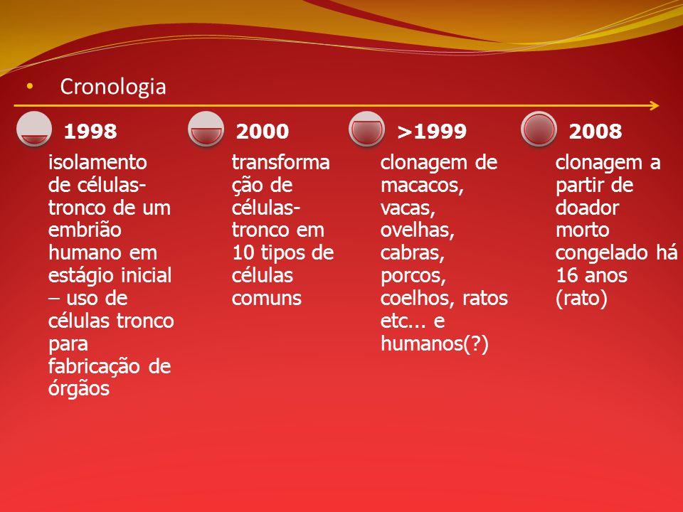 Cronologia 1998. isolamento de células-tronco de um embrião humano em estágio inicial – uso de células tronco para fabricação de órgãos.