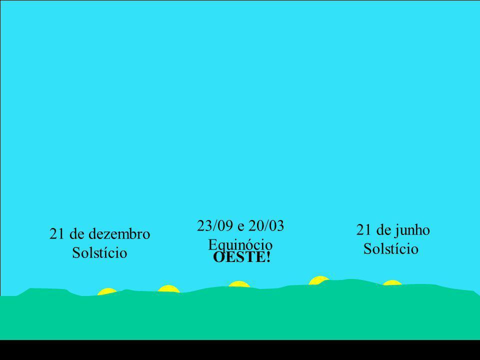 21 de dezembro Solstício 21 de junho 23/09 e 20/03 Equinócio OESTE! Oeste