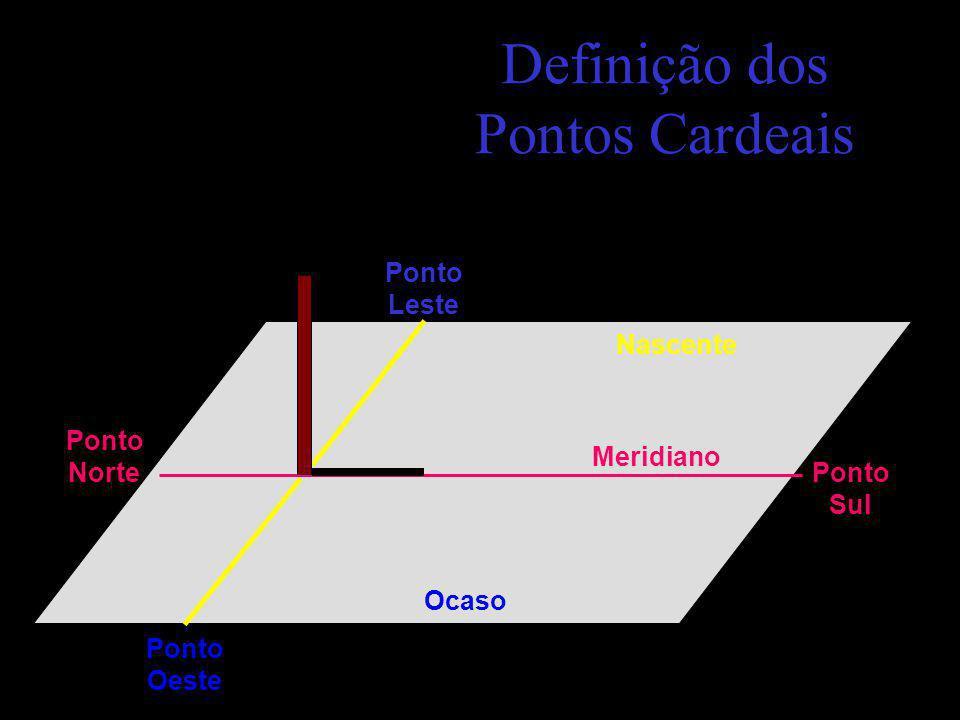 Definição dos Pontos Cardeais