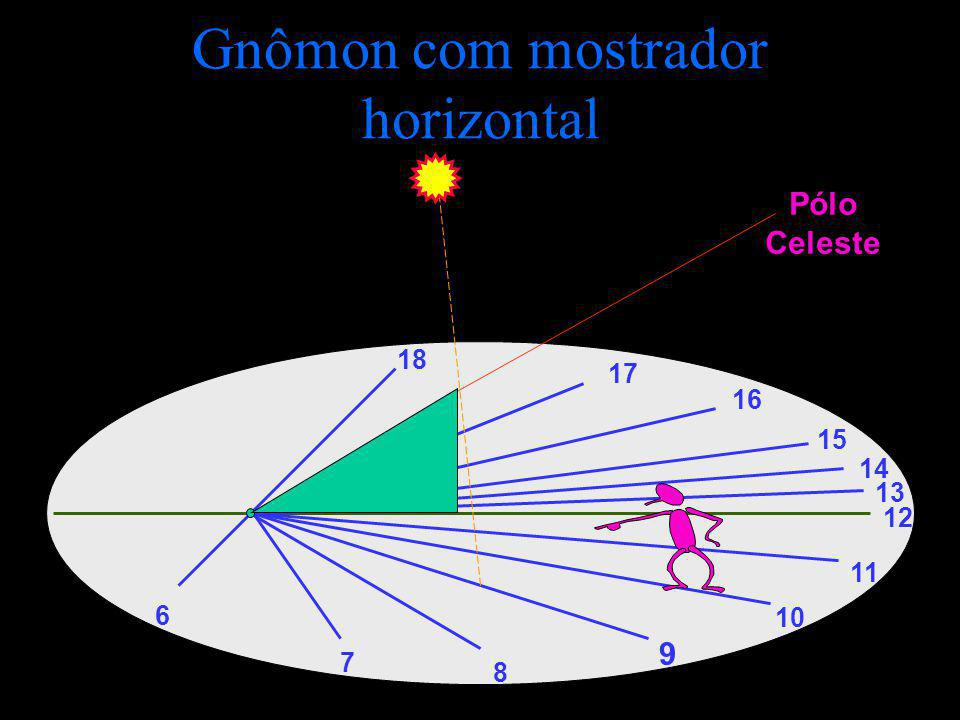 Gnômon com mostrador horizontal